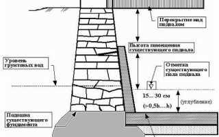 Как углубить фундамент в построенном доме