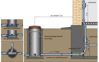 Расстояние от фундамента до канализации СНИП