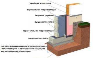 Гидроизоляция ленточного фундамента в земле