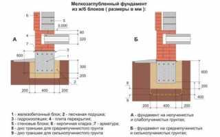 Фундамент под одноэтажный кирпичный дом