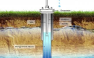 Как посчитать объем скважины